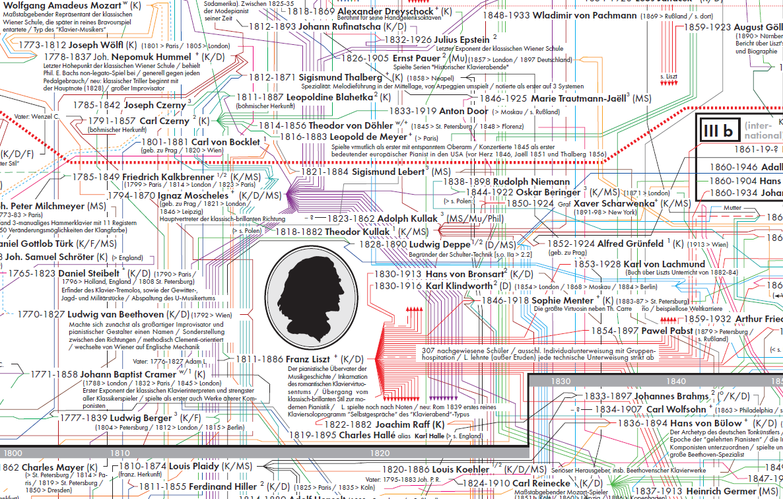 Große Genealogie der Pianistik